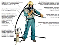 Operator Safety Gear